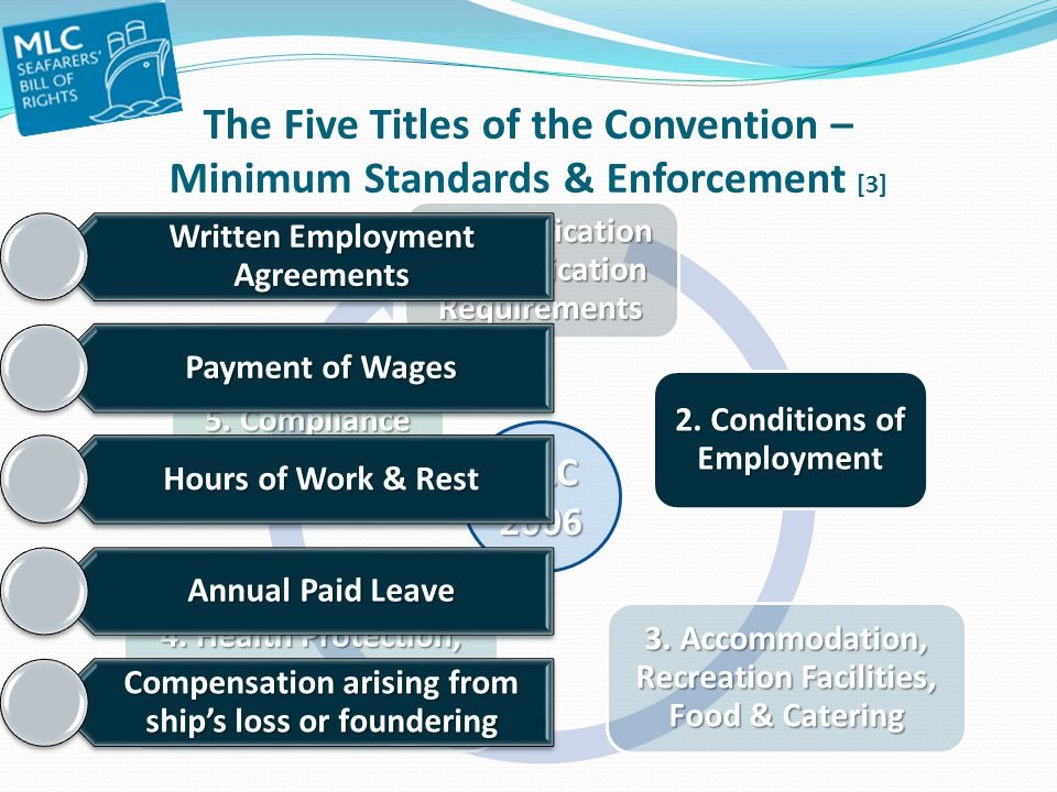 The Five Titles of the Convention – Minimum Standards & Enforcement [3]